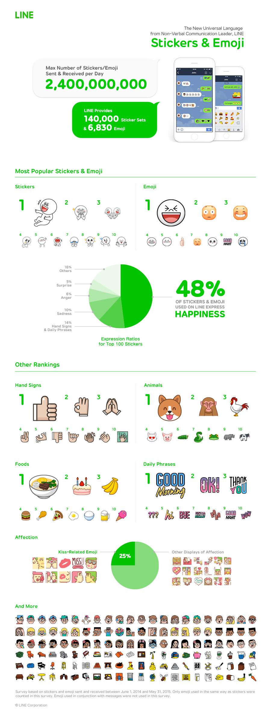 Line birthday infographics release
