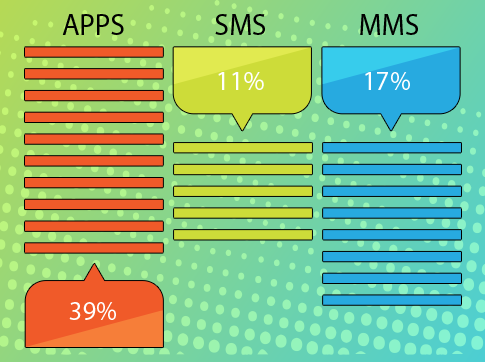 IM APP MARKET RESEARCH SHOWS RESULTS