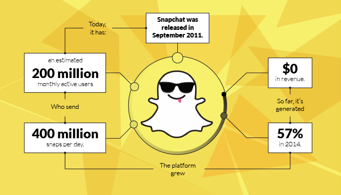 Is Snapchat faster than the popular social networks
